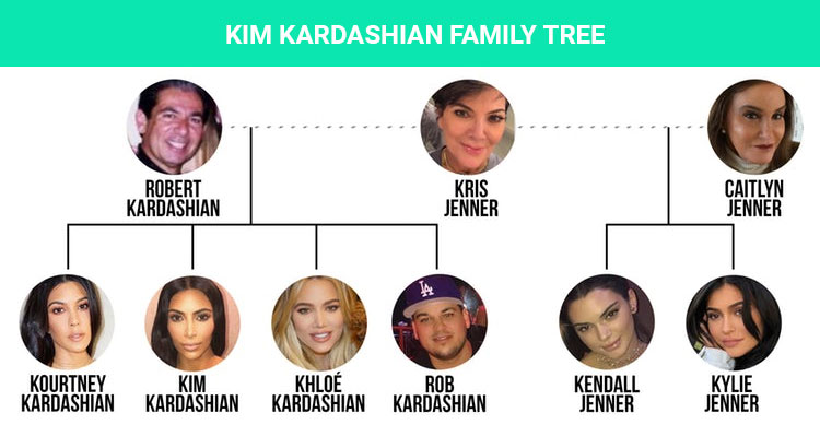 kim kardashian family tree